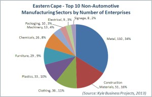NAM Enterprises top 10