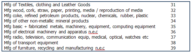 NAM Sector profiles